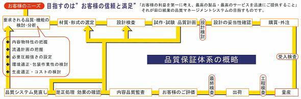 品質保証体系の概略